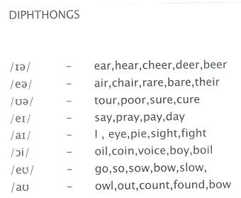 Diphthongs : English Pronunciation : English : Pronunciation