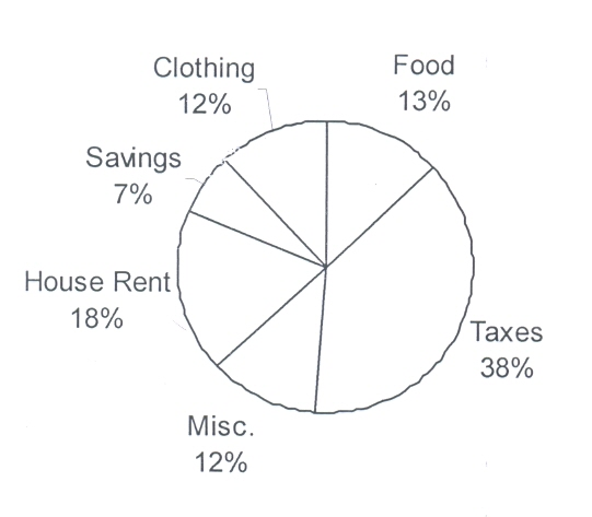 Pie-Chart : Letters : Parts of English